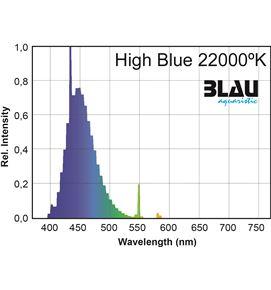 high-blue-blau_2